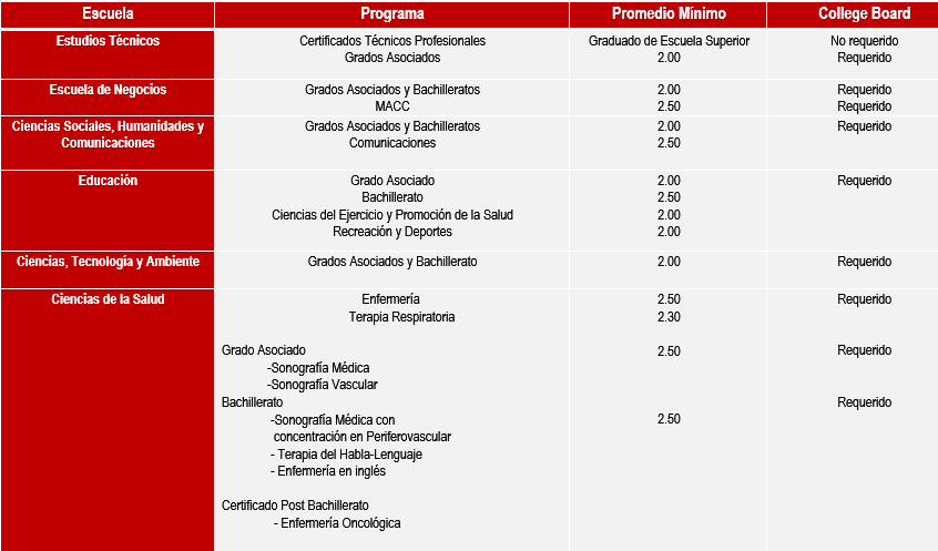 Requisitos por programas